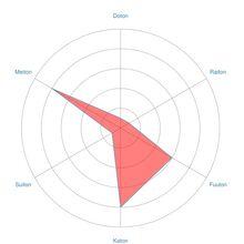 Radar-chart-Kira