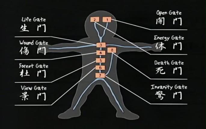 Eight Gates | Naruto Profile Wiki | FANDOM powered by Wikia