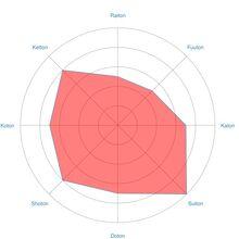 Radar-chart-Misumi1