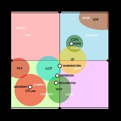 Lovian political spectrum