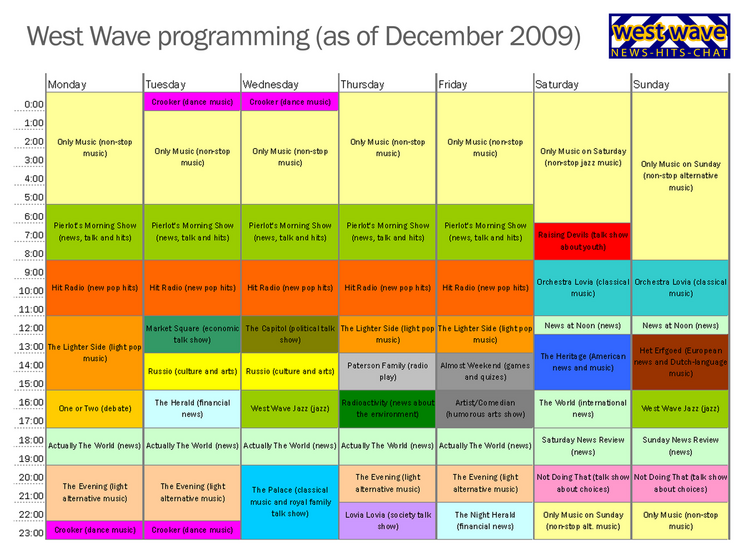 West Wave programming