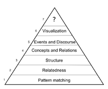 Inference hierarchy - Gleize and Grau 2014