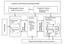 Reading-systems-framework