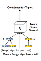 Socher's neural network for reasoning