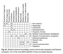 Feature-knowledge-matrix-wsd