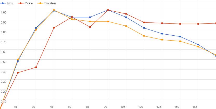 Topsailschoonersgraph