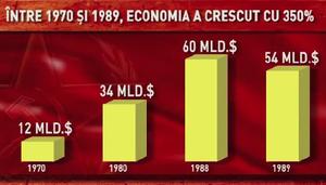 Creşterea economică între 1970 şi 1989