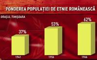 Ponderea românilor în Timişoara
