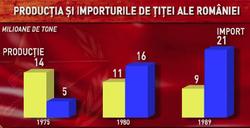 Producţia şi importurile de ţiţei ale României în perioada 1975 - 1989
