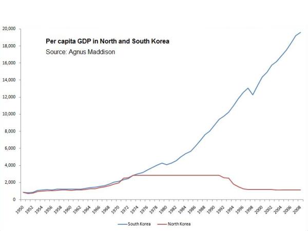 Coreea-nord-sud-pib