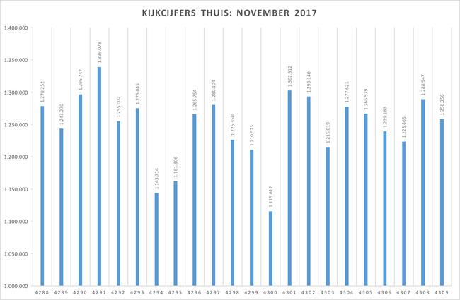 Kijkcijfers 2017-11