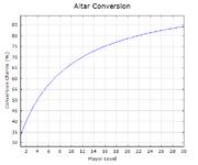 NHC-Altar-Conversion