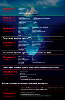 RusInternetMap