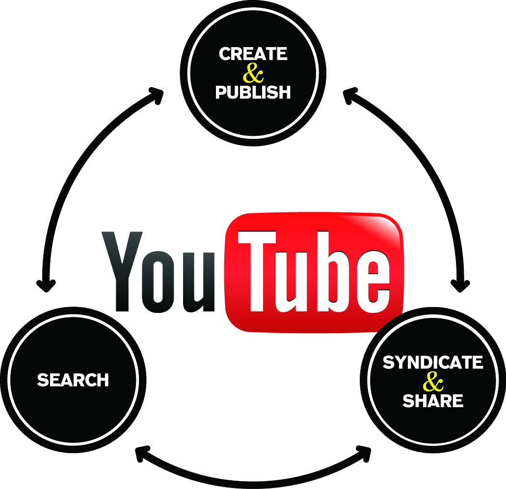 Media-Culture Update: Case Study of YouTube | Networked