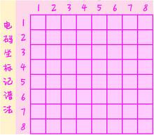 数字坐标记谱法
