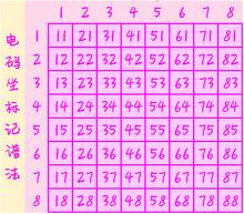 数字坐标记谱法-0