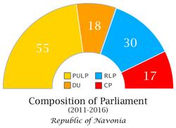 Navonian Parliament Composition