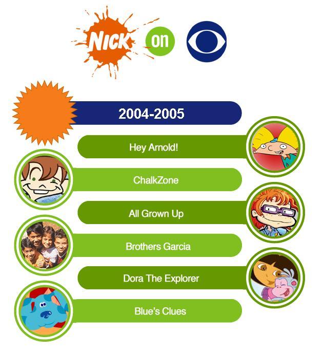 Image - Nick On CBS 2004-2005.jpg