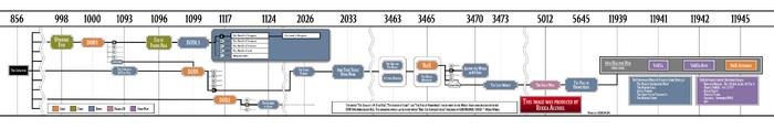 DOD-NIER-timeline-20180404