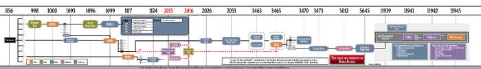 DOD-NIER-timeline-20190728