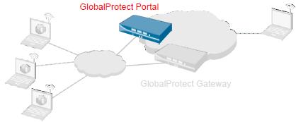 Globalprotect Server Certificate Verification Failed