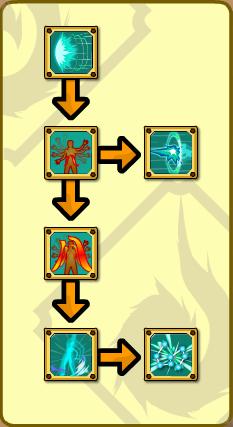 Eight Extremities Skill Tree