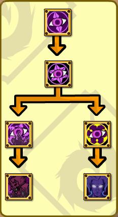 Eye of Mirror Skill Tree