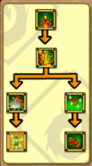 Saint Power Skill Tree