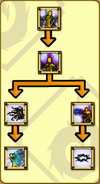 Insect Symbiosis Skilltree