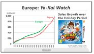 Ventas de Yo-Kai Watch