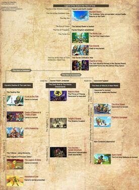 Zelda Timeline 2