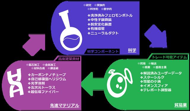 経済サイクル2
