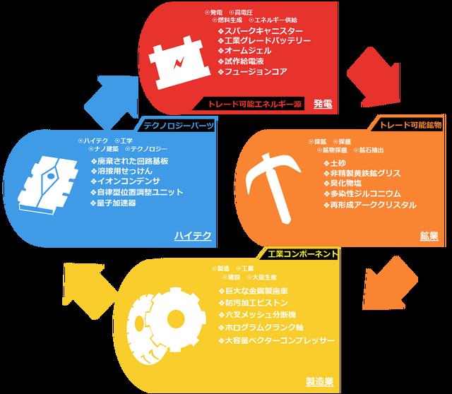 経済サイクル1