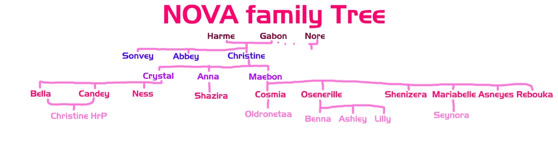 Nova family tree