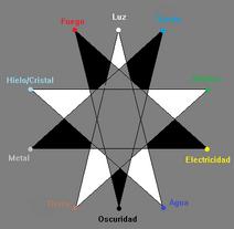 Atributo(Prototipo)