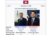 United States presidential election in Arkansas, 2020