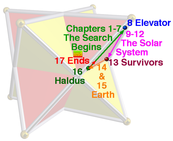 File:Story structure.png