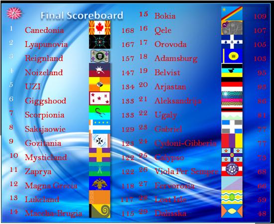 Scoreboard finalnsc39