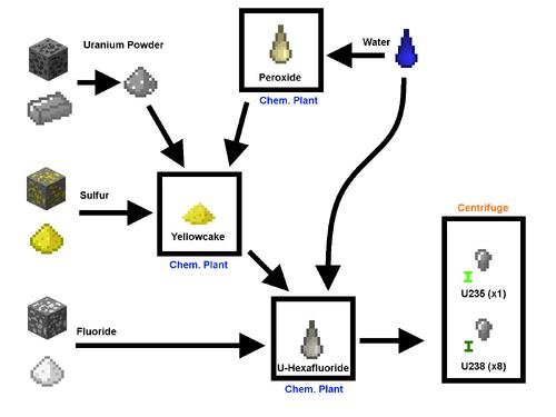 Uranium enrichment-0