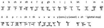 Ishmodnarok alphabetical order
