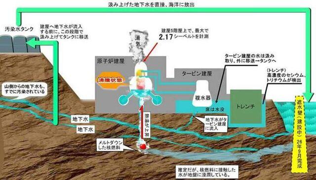 檔案:福島地下水.jpg