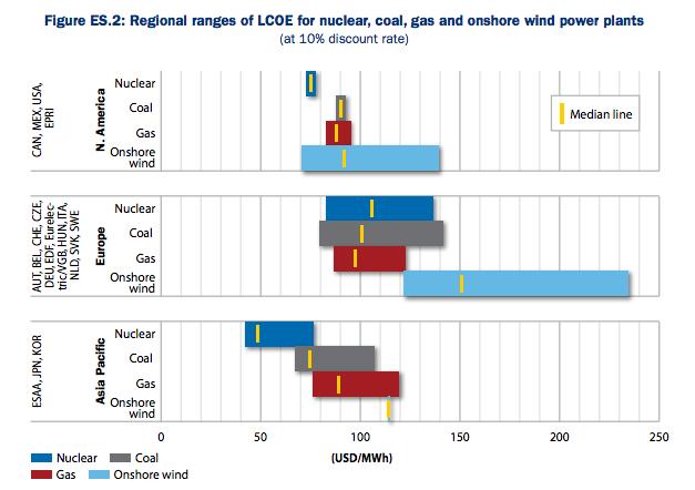 檔案:IEA發電成本比較.png
