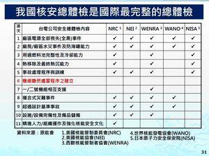 台灣核安總體檢