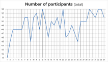 Number of participants (total)