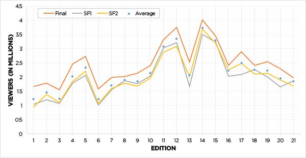 Danish viewers chart