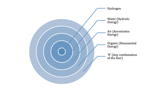 File:HydrogenEnergy.png