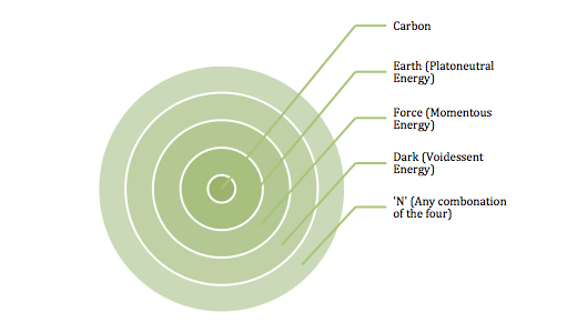 File:CarbonEnergy.png