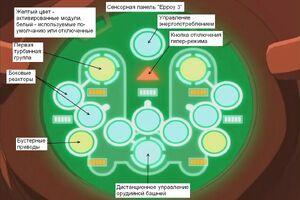 Сенсорная панель Ерроу 3