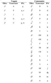 Alfabeto Élfico