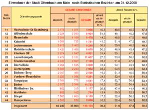OF Statistik 2008